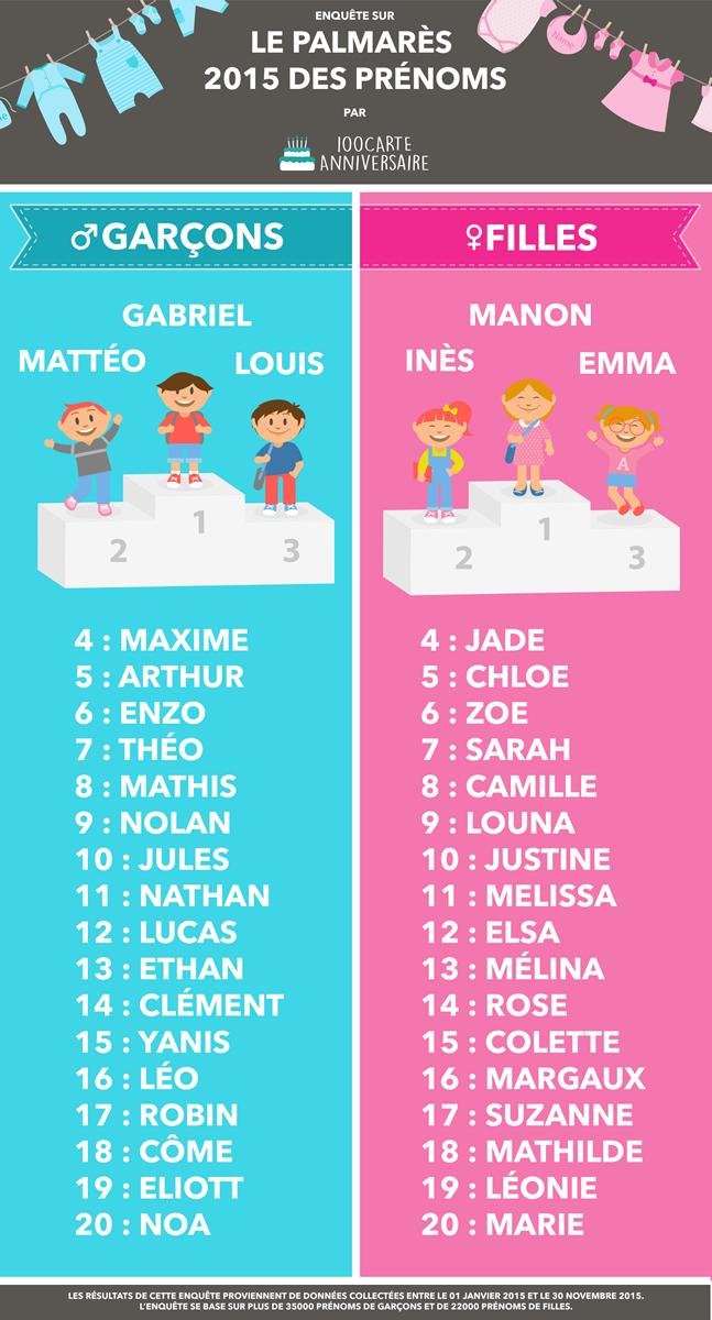 Recherche prenom fille francais