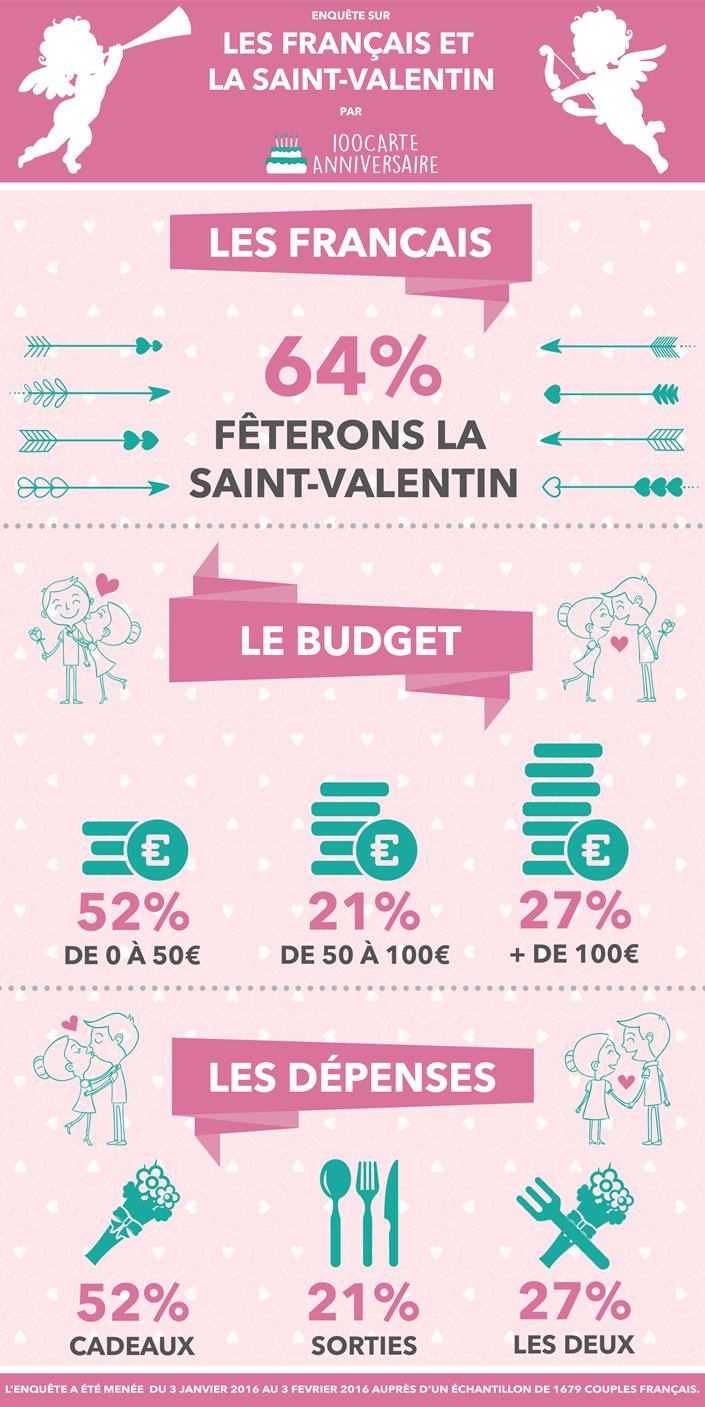 infographie saint-valentin et les français